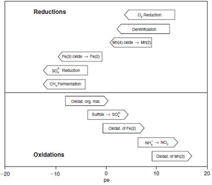 Figure 1.Sequence of important redox processes at pH 7. Figure taken from: Appelo and Postma, 2014 [2].